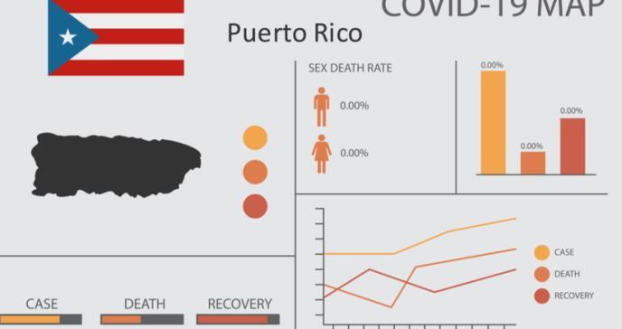 En rojo por COVID-19  76 de los 78 municipios en Puerto Rico