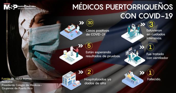 COVID-19: baja tasa de mortalidad en médicos puertorriqueños