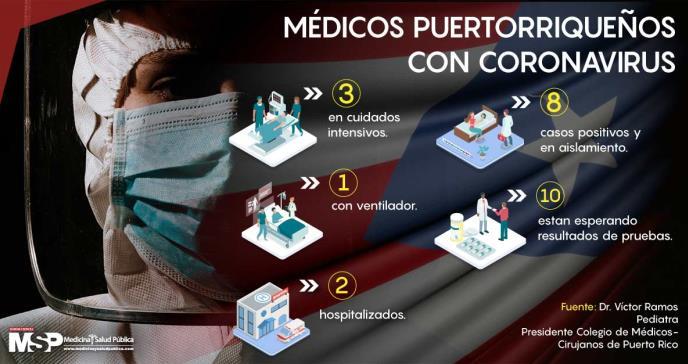 Aumenta preocupación de médicos en cuarentena por exposición al coronavirus