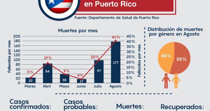 """Dr. Marcos López: """"Agosto reflejó la mayor cantidad de muertes por COVID-19 en Puerto Rico"""""""