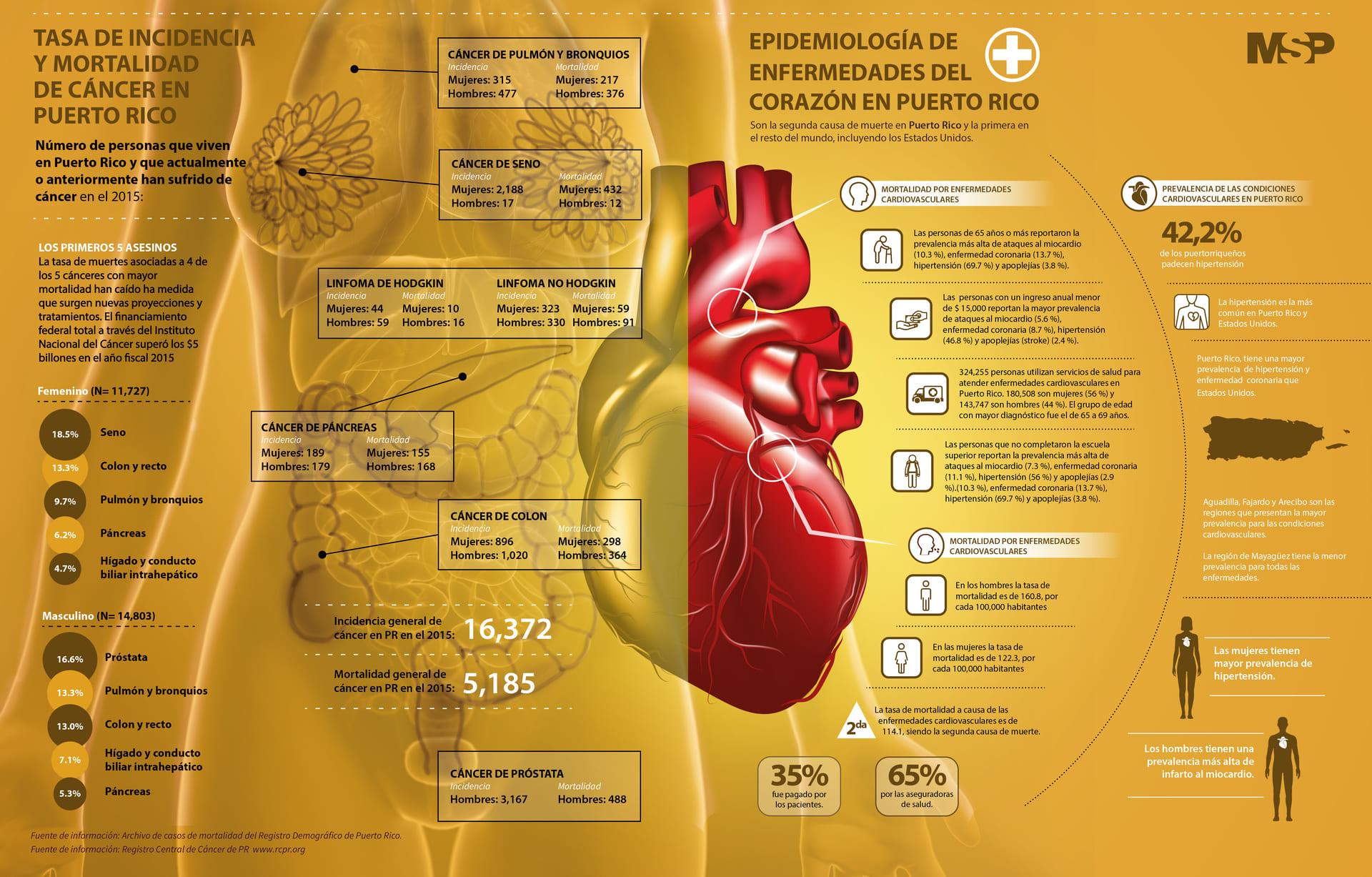 Infografía Tasa de incidencia y mortalidad de Cáncer en Puerto Rico / Epidemiología de enfermedades del corazón en Puerto rico