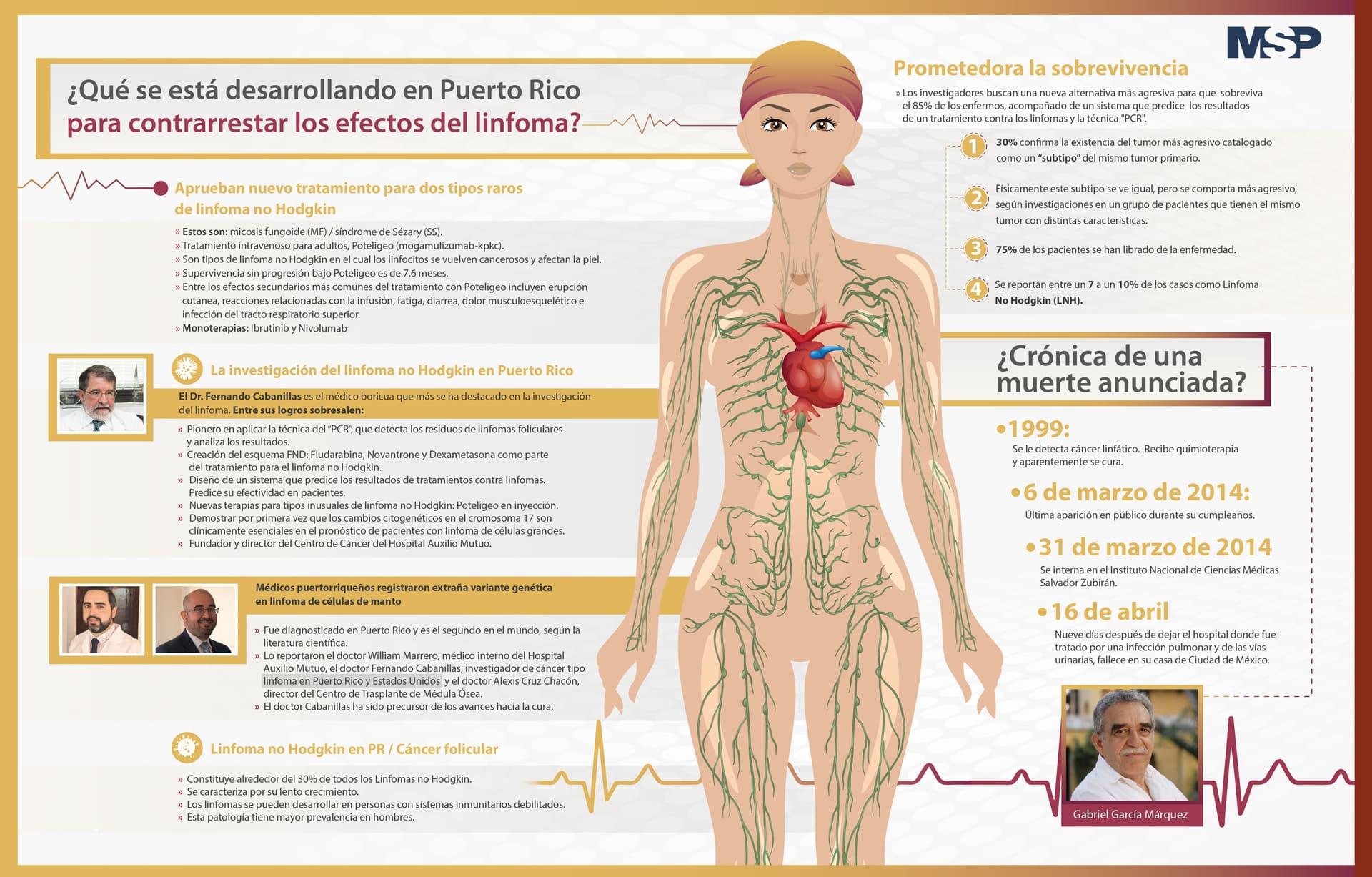 ¿Qué se está desarrollando en Puerto rico para contrarrestar los efectos del linfoma?