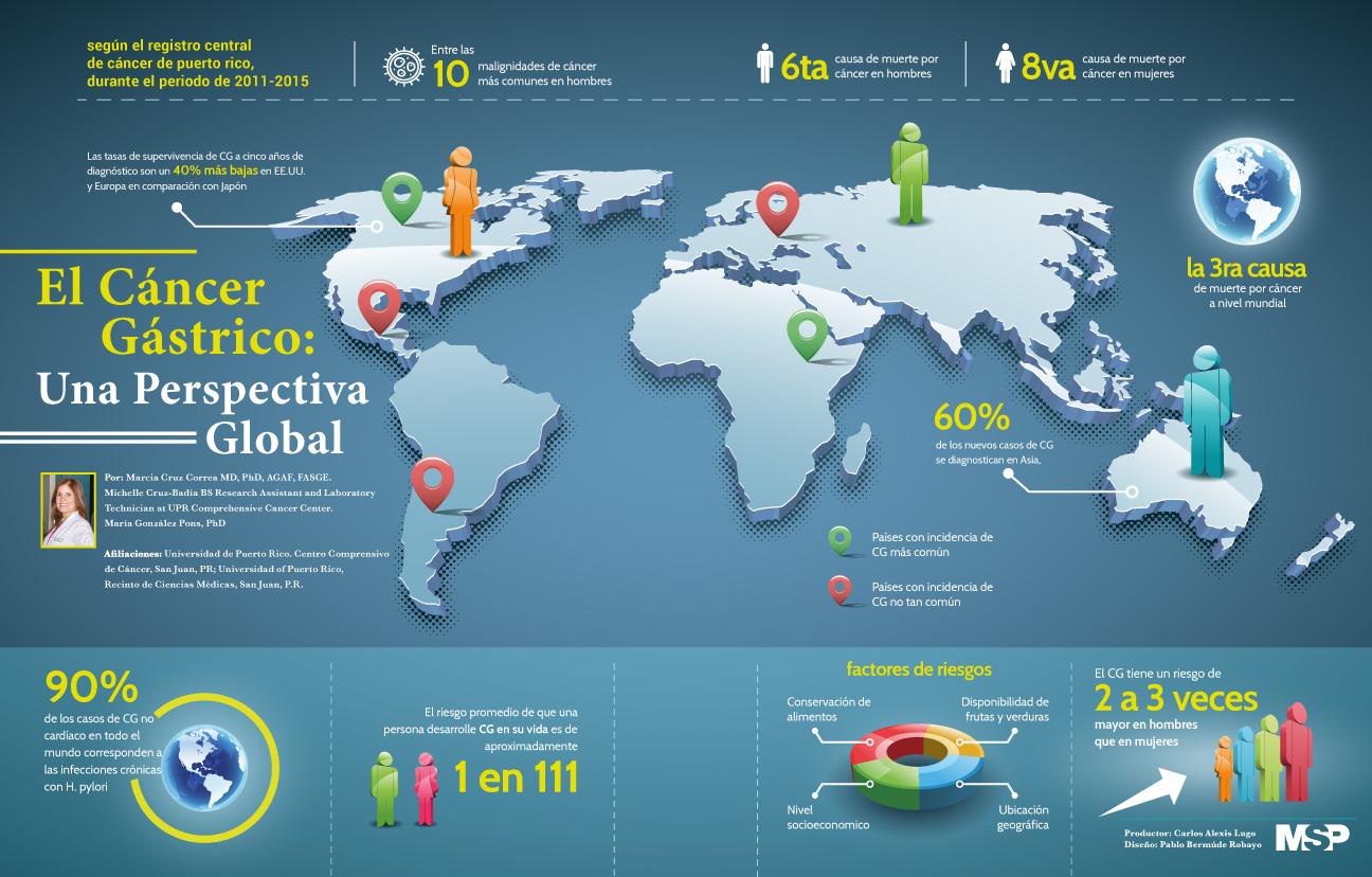El cáncer gástrico: una perspectiva global