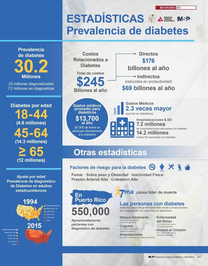 Estadísticas de la prevalencia de diabetes