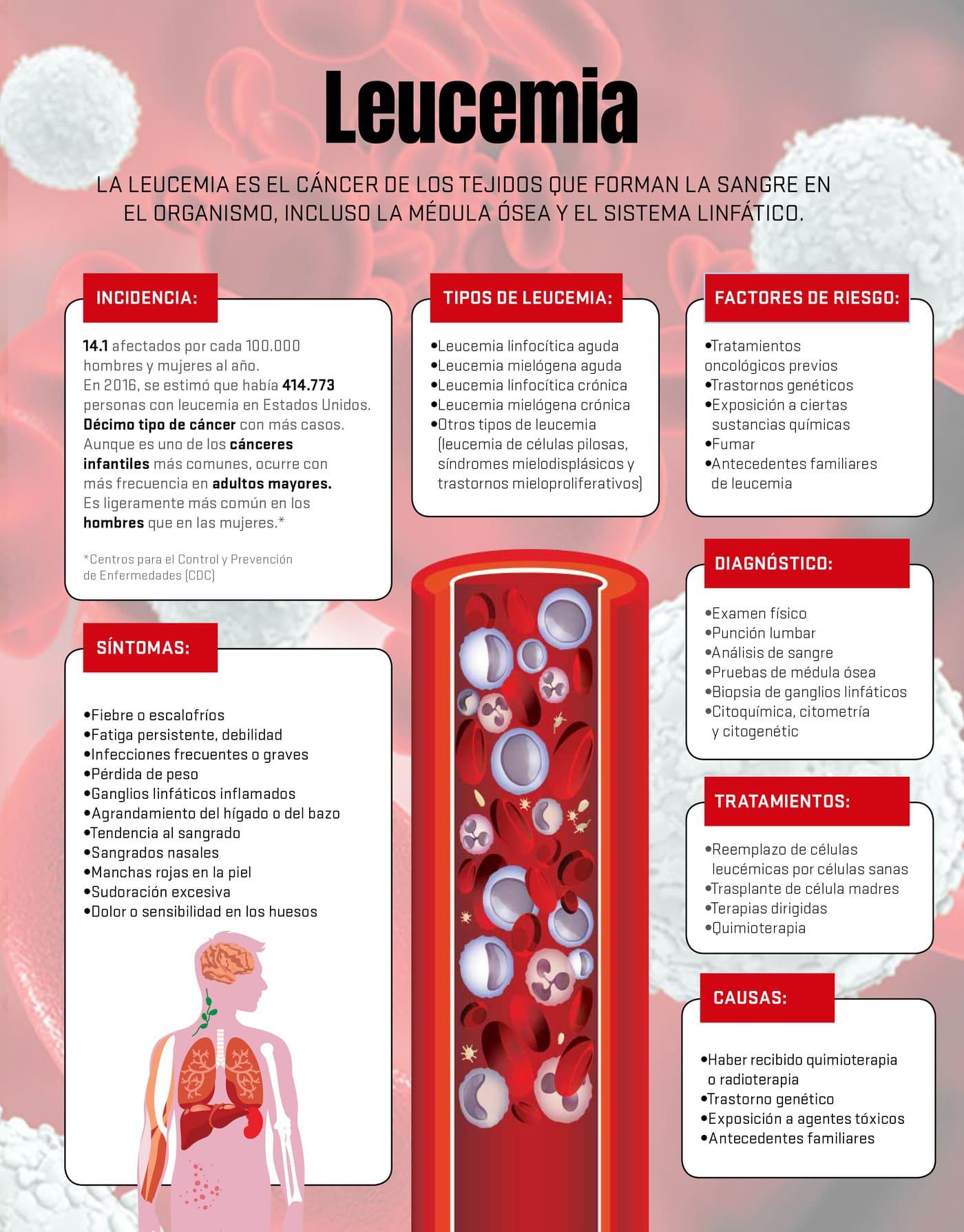 Infografía sobre Leucemia