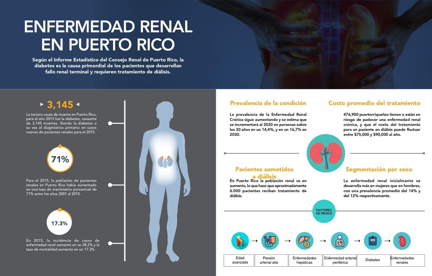Infografía sobre la Enfermedad Renal en Puerto Rico
