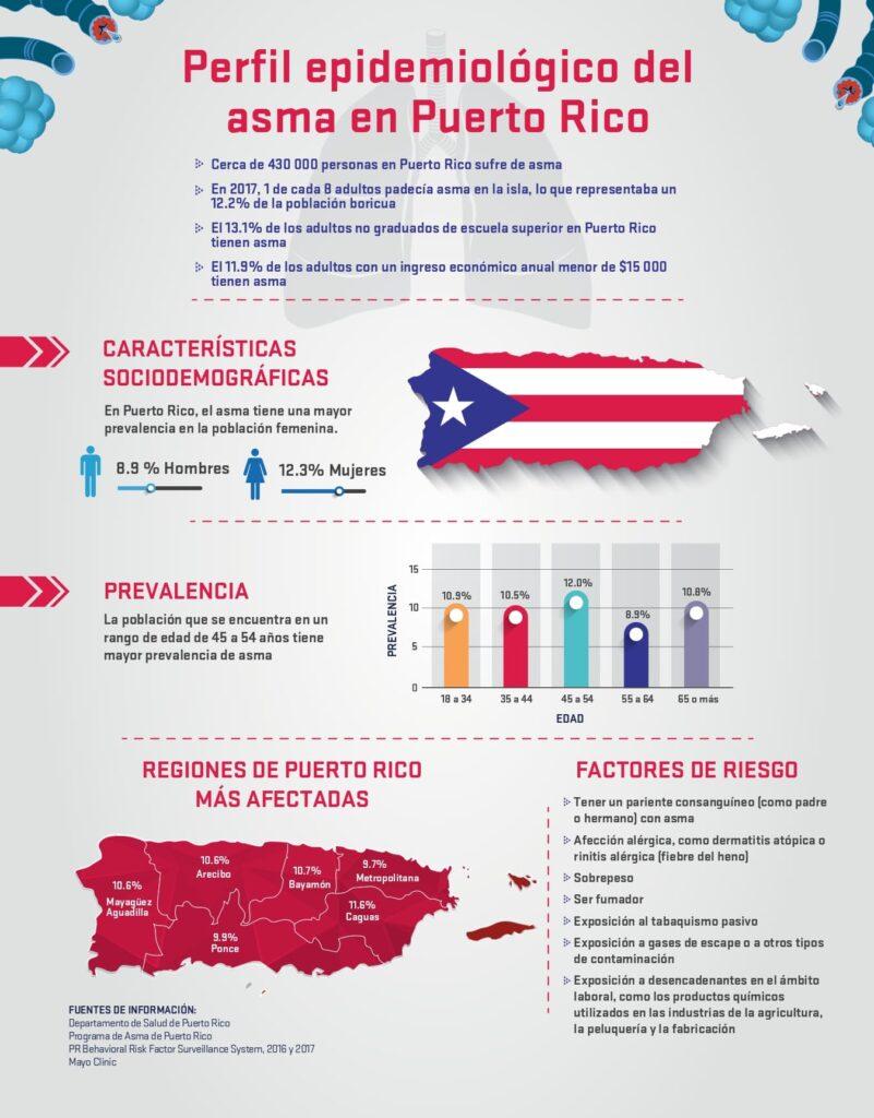 Perfil epidemiologíco del asma en Puerto Rico